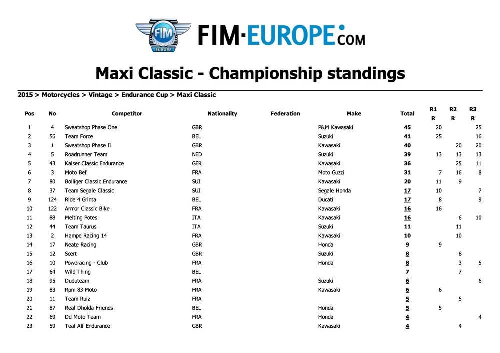 Championnat Européen Endurance Classic 2015